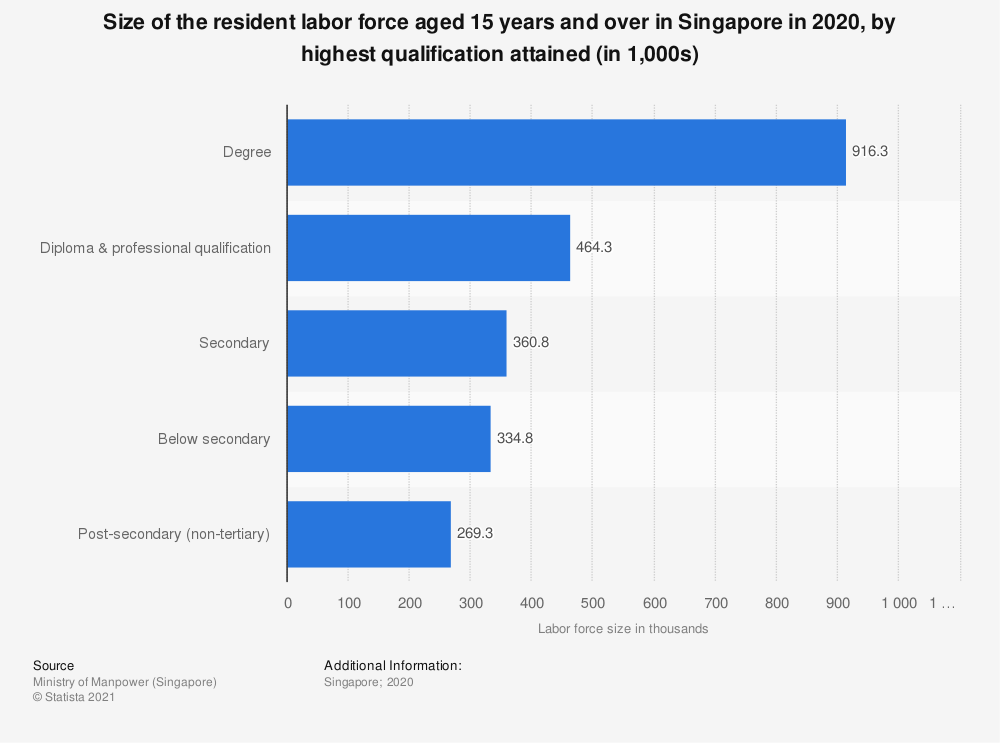 Statistic: Size of the resident labor force aged 15 years and over in Singapore in 2019, by highest qualification attained (in 1,000s) | Statista
