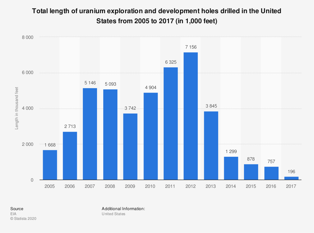 Statistic: Total length of uranium exploration and development holes drilled in the United States from 2005 to 2017 (in 1,000 feet) | Statista