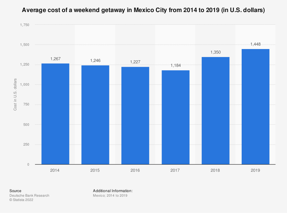 Statistic: Average cost of a weekend getaway in Mexico City from 2014 to 2019 (in U.S. dollars) | Statista