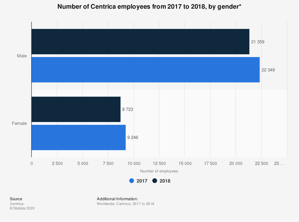 Statistic: Number of Centrica employees from 2017 to 2018, by gender* | Statista