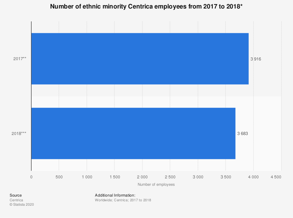 Statistic: Number of ethnic minority Centrica employees from 2017 to 2018* | Statista