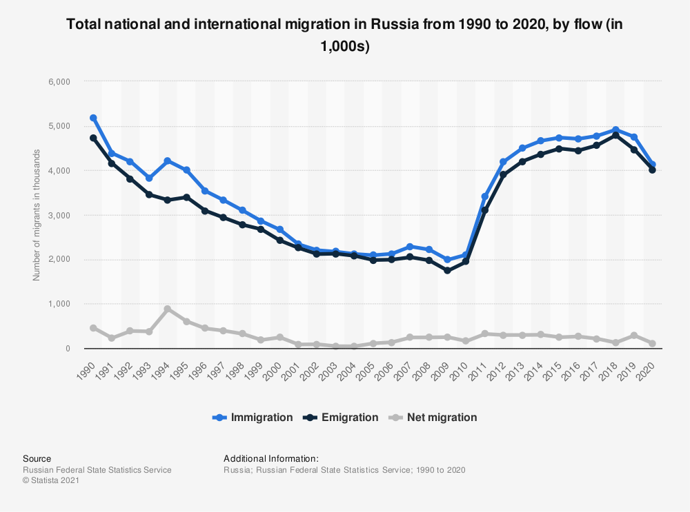 Statistic: National and international migration in Russia from 1990 to 2020, by flow (in 1,000s)   Statista