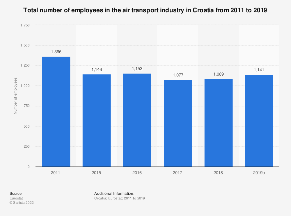 Statistic: Total number of employees in the air transport industry in Croatia from 2011 to 2016 | Statista