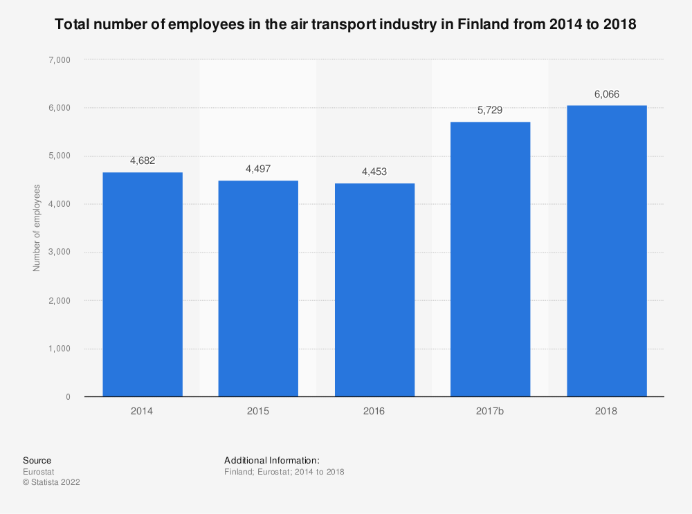 Statistic: Total number of employees in the air transport industry in Finland from 2014 to 2016 | Statista
