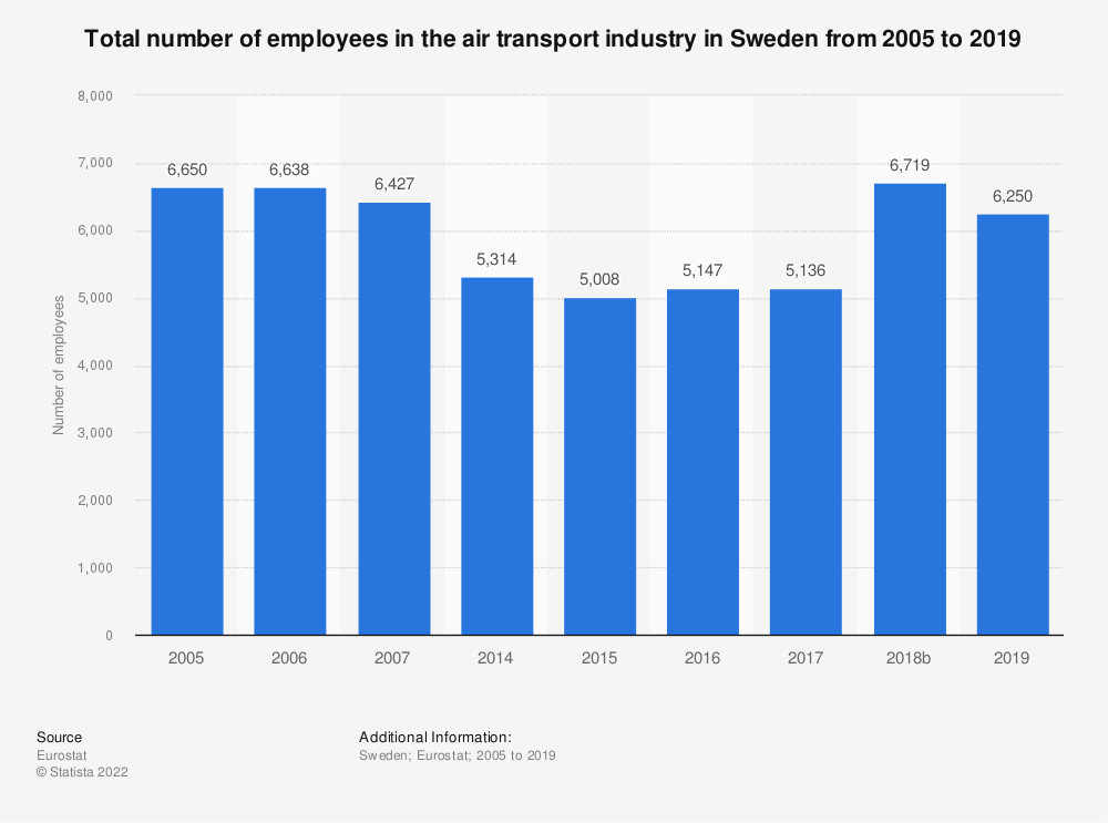 Statistic: Total number of employees in the air transport industry in Sweden from 2014 to 2016 | Statista