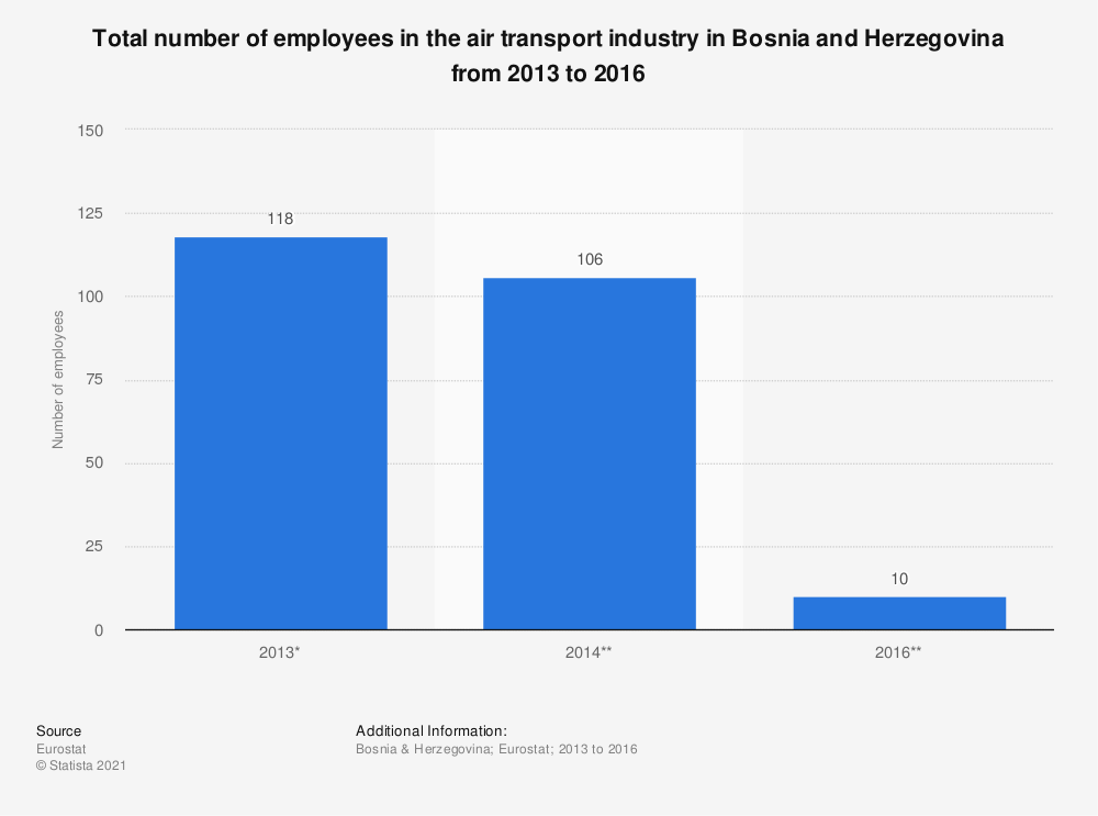 Statistic: Total number of employees in the air transport industry in Bosnia and Herzegovina from 2013 to 2016   Statista