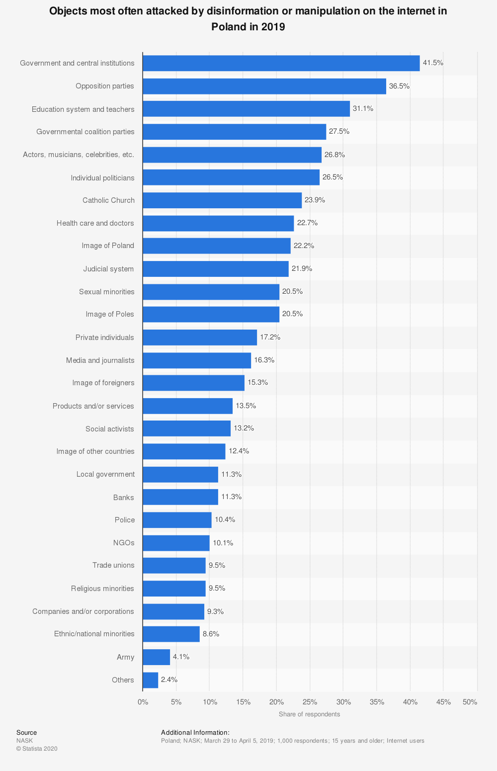 Statistic: Objects most often attacked by disinformation or manipulation on the internet in Poland in 2019 | Statista