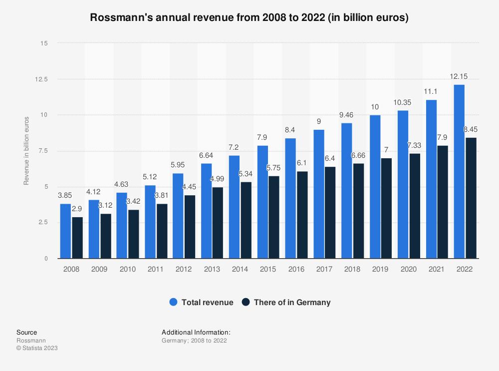 Statistic: Rossmann's annual revenue from 2008 to 2018 (in billion euros)  | Statista