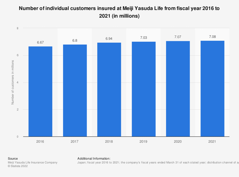 Statistic: Number of individual customers insured at Meiji Yasuda Life from fiscal year 2016 to 2020 (in millions) | Statista