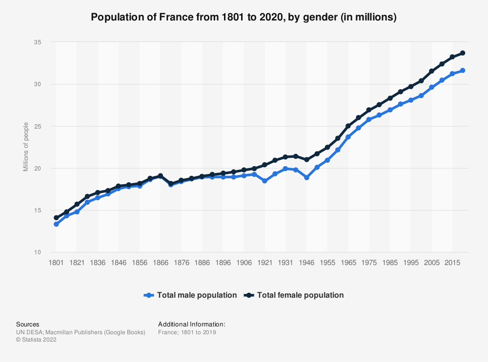 Statistic: Population of France from 1801 to 2020, by gender (in millions) | Statista
