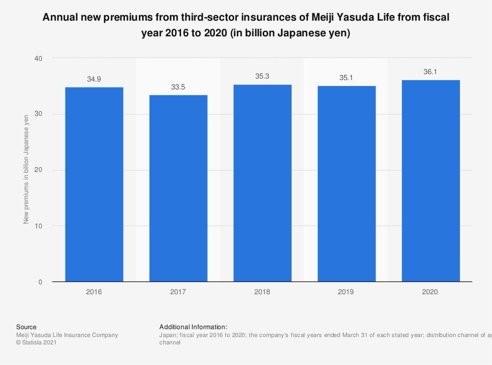 Statistic: Annual new premiums from third-sector insurances of Meiji Yasuda Life from fiscal year 2016 to 2020 (in billion Japanese yen) | Statista