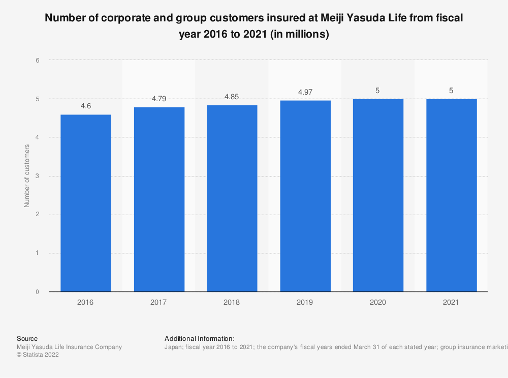 Statistic: Number of corporate and group customers insured at Meiji Yasuda Life from fiscal year 2016 to 2020 (in millions) | Statista
