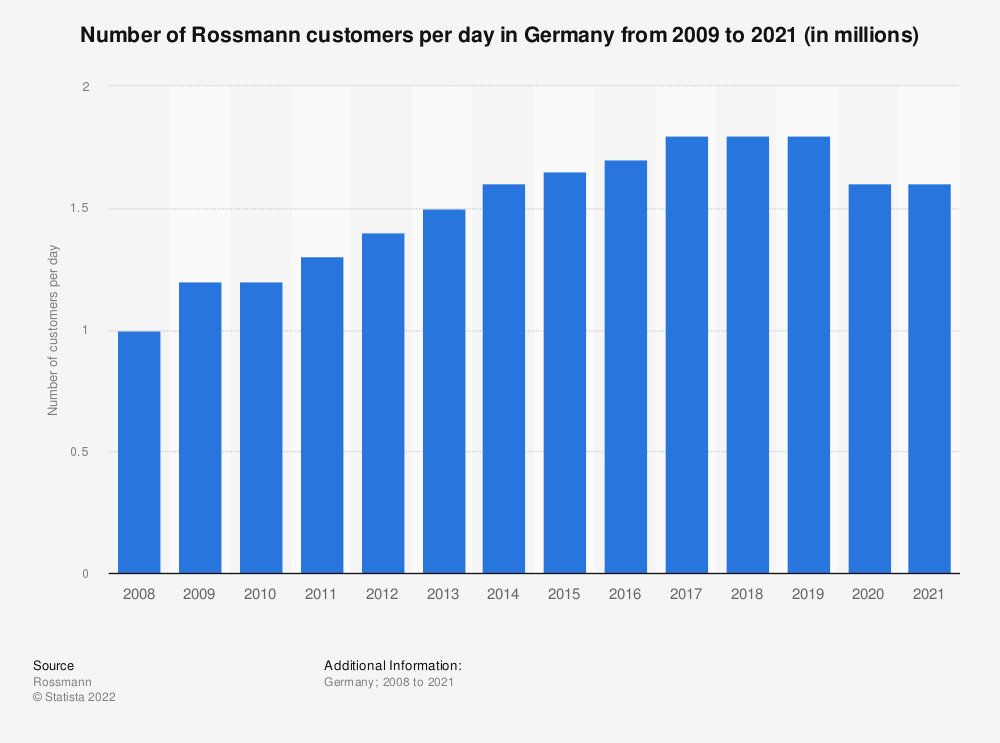 Statistic: Number of Rossmann customers per day in Germany from 2009 to 2018 (in millions) | Statista