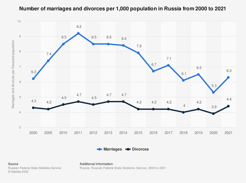Statistic: Rate of marriages and divorces in Russia from 2000 to 2017 (per 1,000 inhabitants)* | Statista