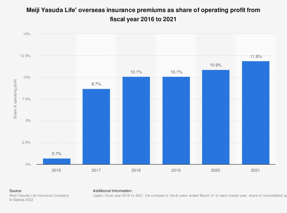 Statistic: Meiji Yasuda Life' overseas insurance premiums as share of operating profit from fiscal year 2016 to 2020 | Statista