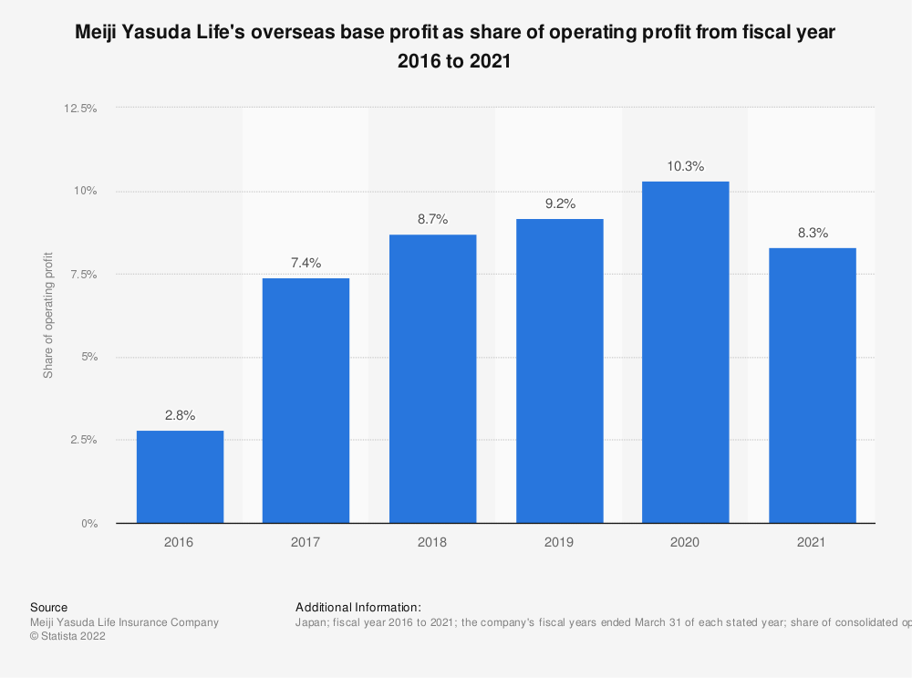 Statistic: Meiji Yasuda Life's overseas base profit as share of operating profit from fiscal year 2016 to 2020 | Statista