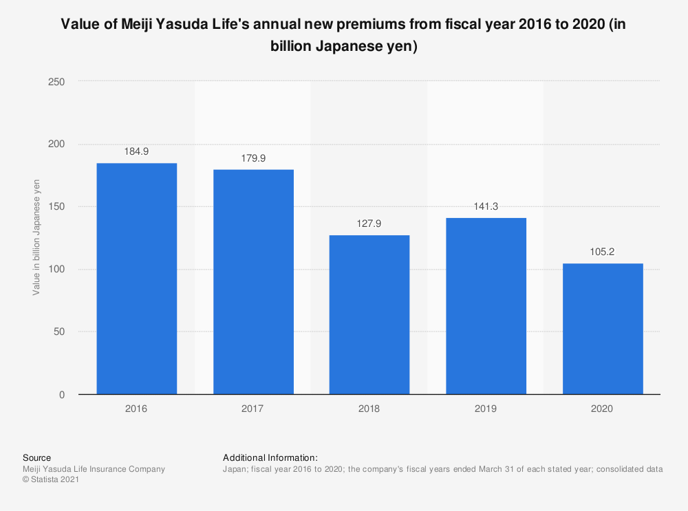 Statistic: Value of Meiji Yasuda Life's annual new premiums from fiscal year 2016 to 2020 (in billion Japanese yen) | Statista
