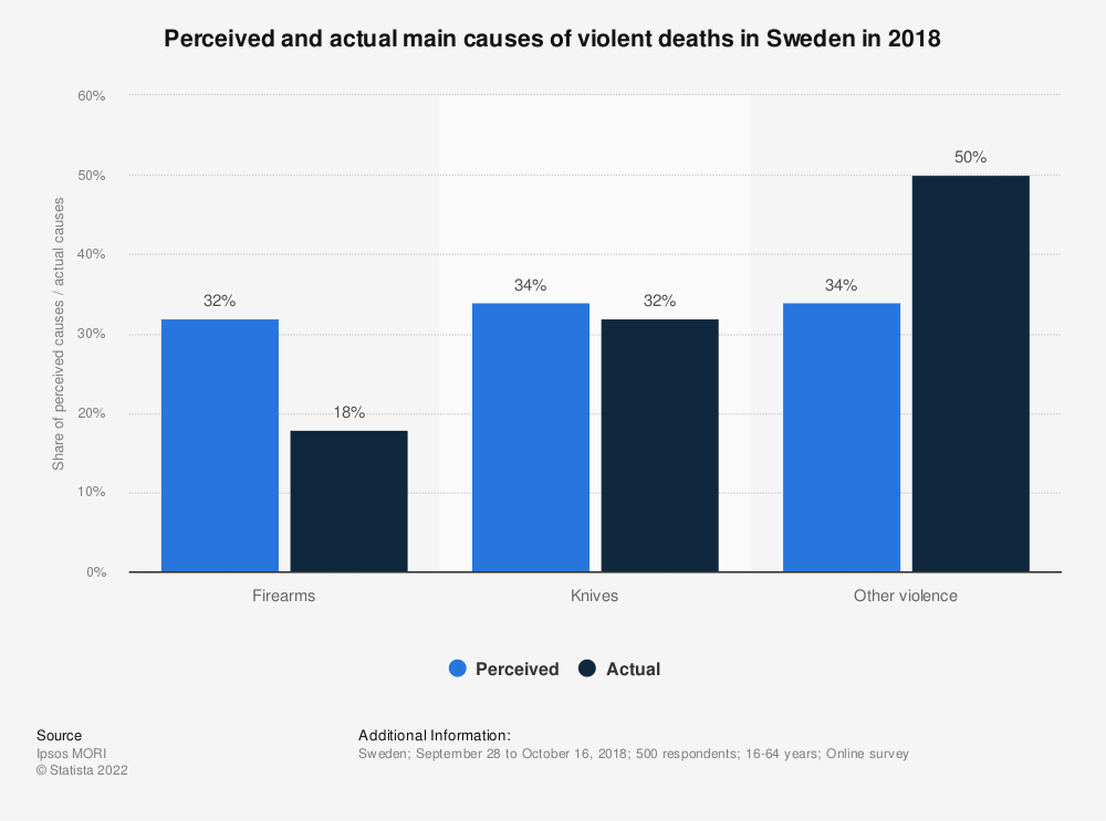 Statistic: Perceived and actual main causes of violent deaths in Sweden in 2018 | Statista