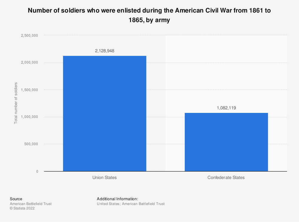 Statistic: Number of soldiers who were enlisted during the American Civil War from 1861 to 1865, by army | Statista