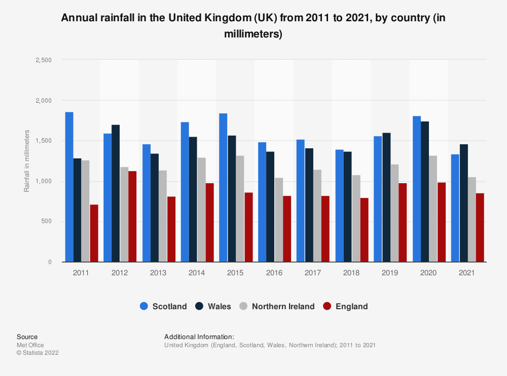 Statistic: Annual rainfall in the United Kingdom from 2010 to 2018, by country (in millimeters) | Statista