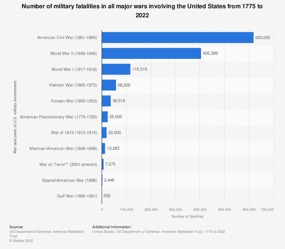 Statistic: Number of military fatalities in all major wars involving the United States from 1776 until 2019 | Statista
