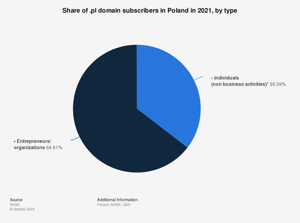 Statistic: Share of .pl domain subscribers in Poland in 2019, by type | Statista