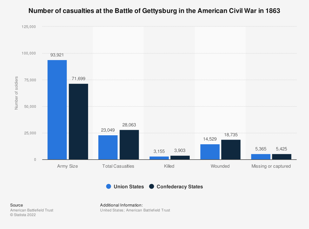 Statistic: Number of casualties at the Battle of Gettysburg in the American Civil War in 1863 | Statista