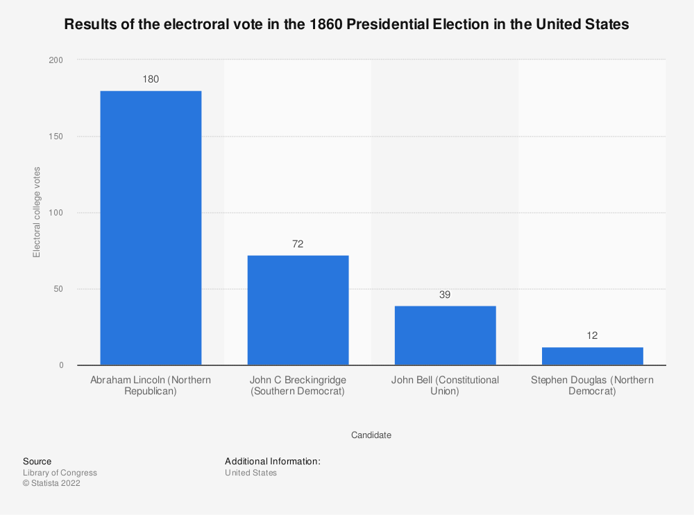 Statistic: Results of the electroral vote in the 1860 Presidential Election in the United States | Statista