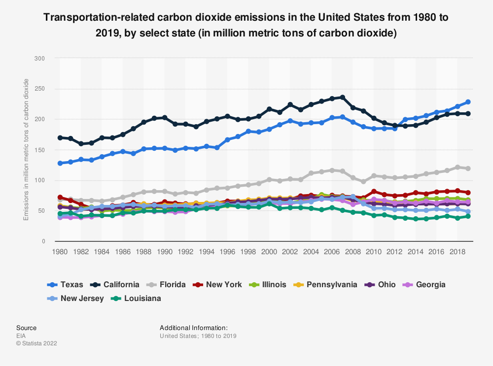 Statistic: Transportation-related carbon dioxide emissions in the United States from 1980 to 2018, by select state (in million metric tons of carbon dioxide)   Statista