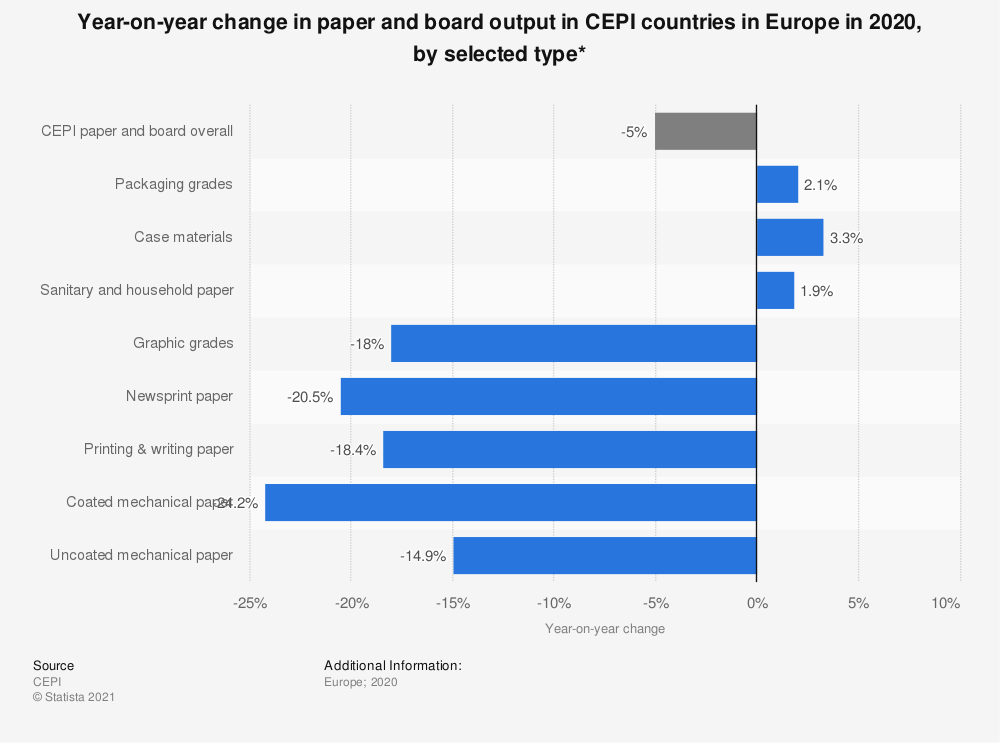 Statistic: Year-on-year change in paper and board output in CEPI countries in Europe in 2020, by selected type* | Statista