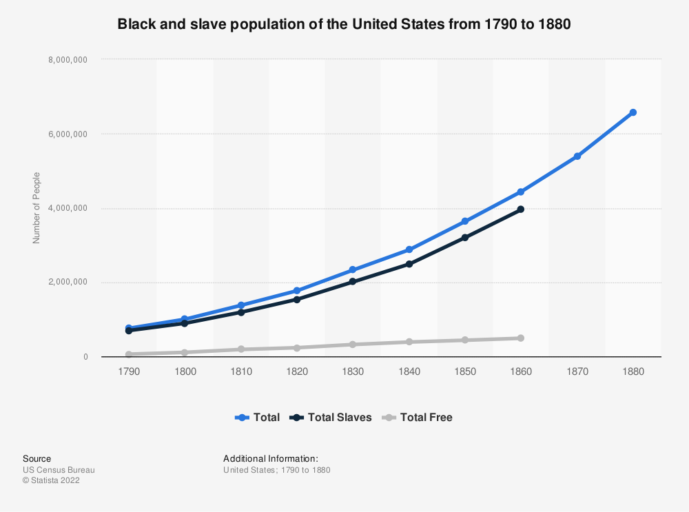 Statistic: Black and slave population of the United States from 1790 to 1880 | Statista