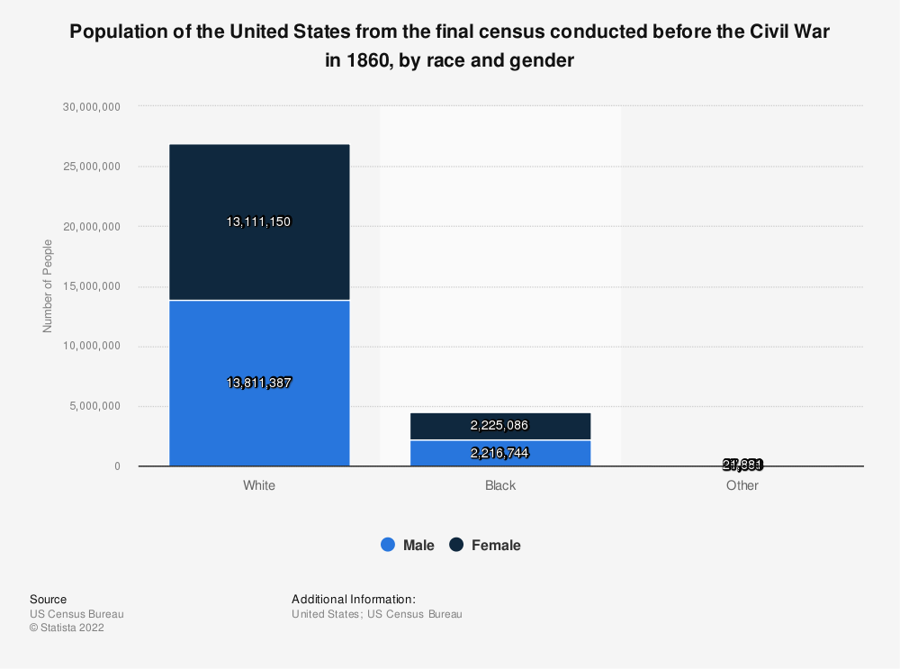 Statistic: Population of the United States from the final census conducted before the Civil War in 1860, by race and gender | Statista