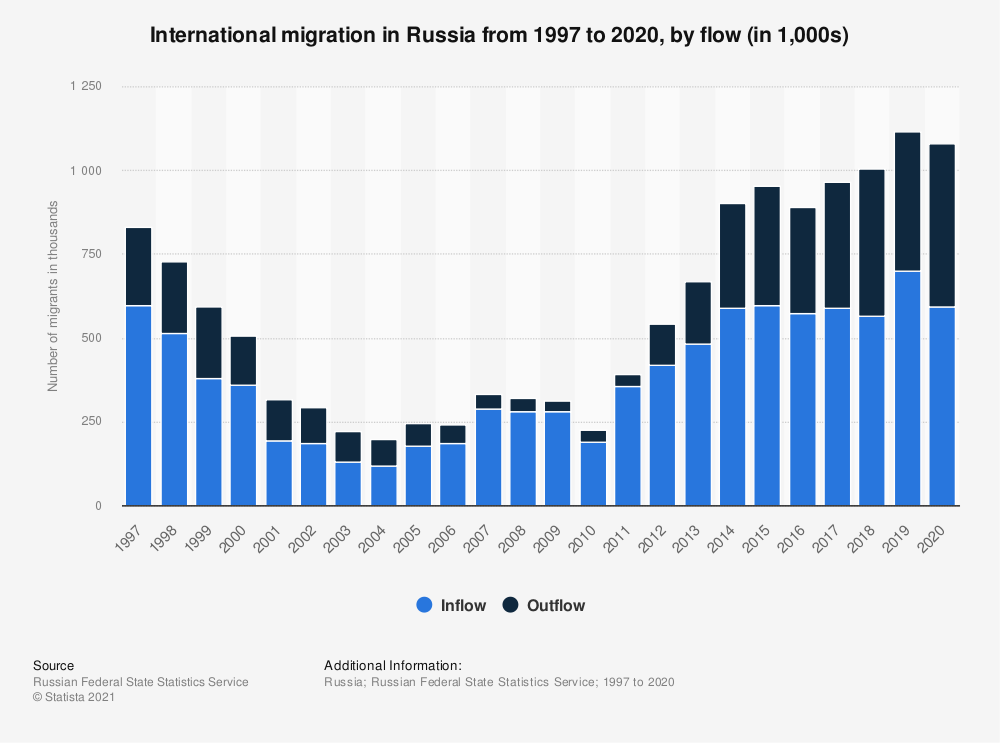 Statistic: International migration from and to Russia from 1997 to 2018 (in 1,000 migrants) | Statista