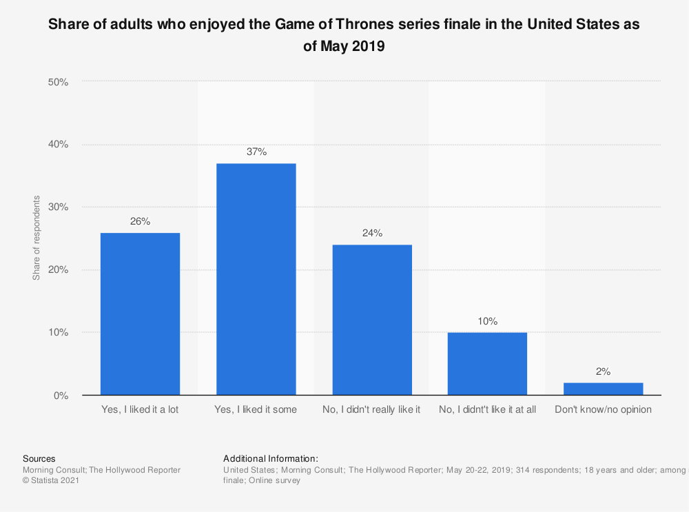 Statistic: Share of adults who enjoyed the Game of Thrones series finale in the United States as of May 2019 | Statista