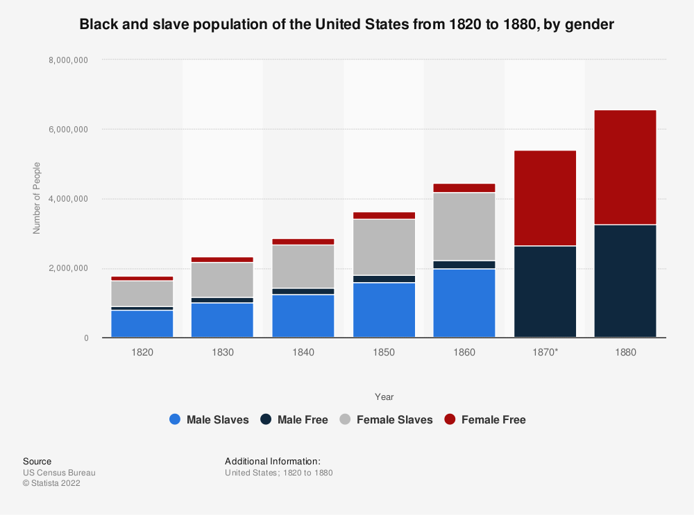 Statistic: Black and slave population of the United States from 1820 to 1880, by gender | Statista