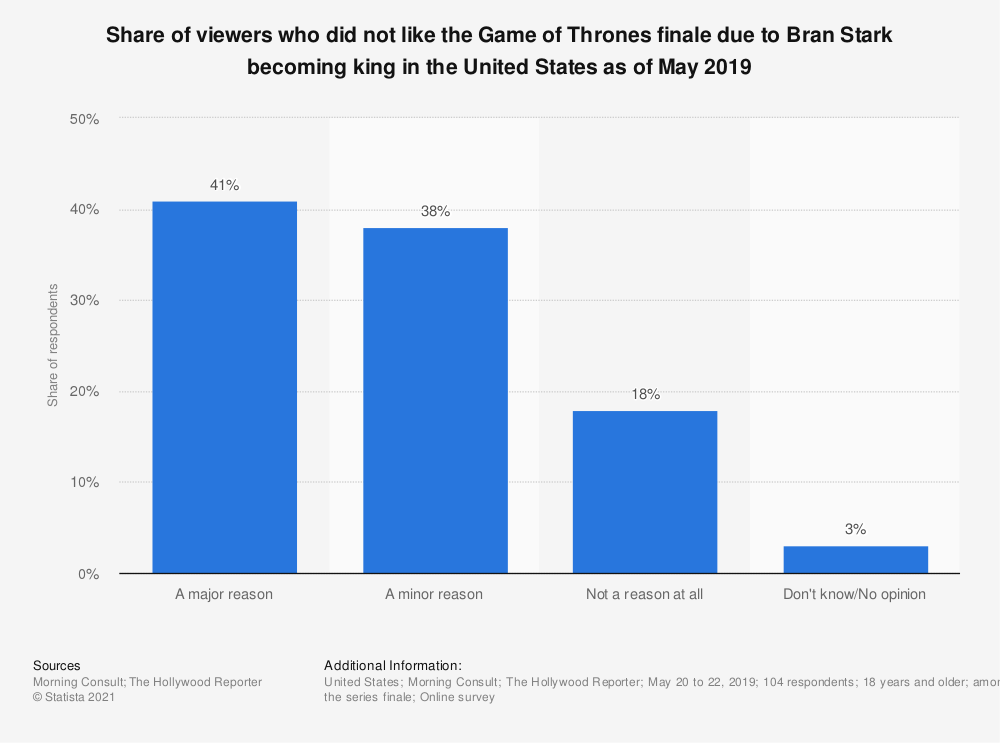 Statistic: Share of viewers who did not like the Game of Thrones finale due to Bran Stark becoming king in the United States as of May 2019 | Statista