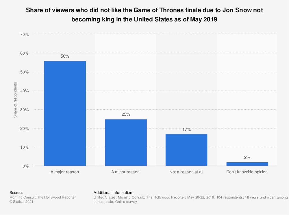 Statistic: Share of viewers who did not like the Game of Thrones finale due to Jon Snow not becoming king in the United States as of May 2019 | Statista