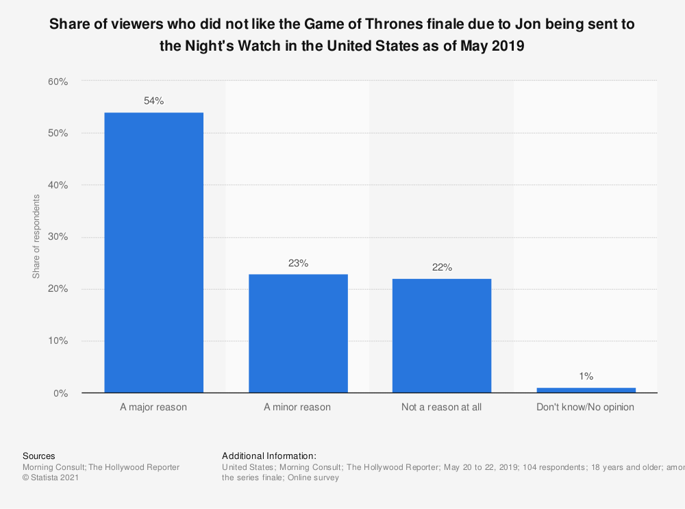 Statistic: Share of viewers who did not like the Game of Thrones finale due to Jon being sent to the Night's Watch in the United States as of May 2019 | Statista