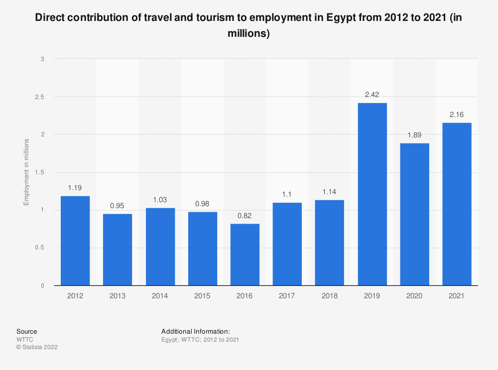 Statistic: Direct contribution of travel and tourism to employment in Egypt from 2012 to 2028 (in 1,000s) | Statista