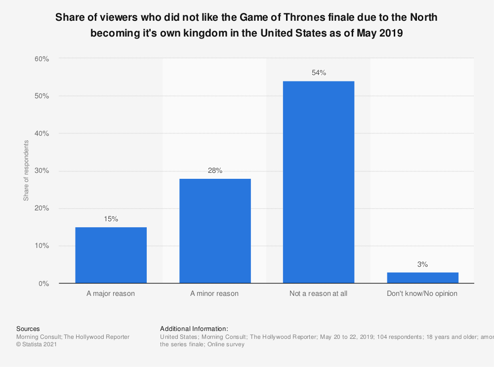 Statistic: Share of viewers who did not like the Game of Thrones finale due to the North becoming it's own kingdom in the United States as of May 2019   Statista