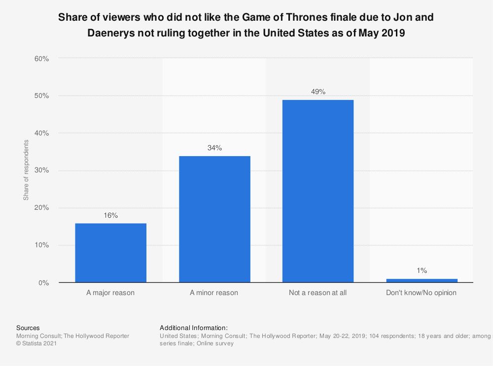 Statistic: Share of viewers who did not like the Game of Thrones finale due to Jon and Daenerys not ruling together in the United States as of May 2019   Statista