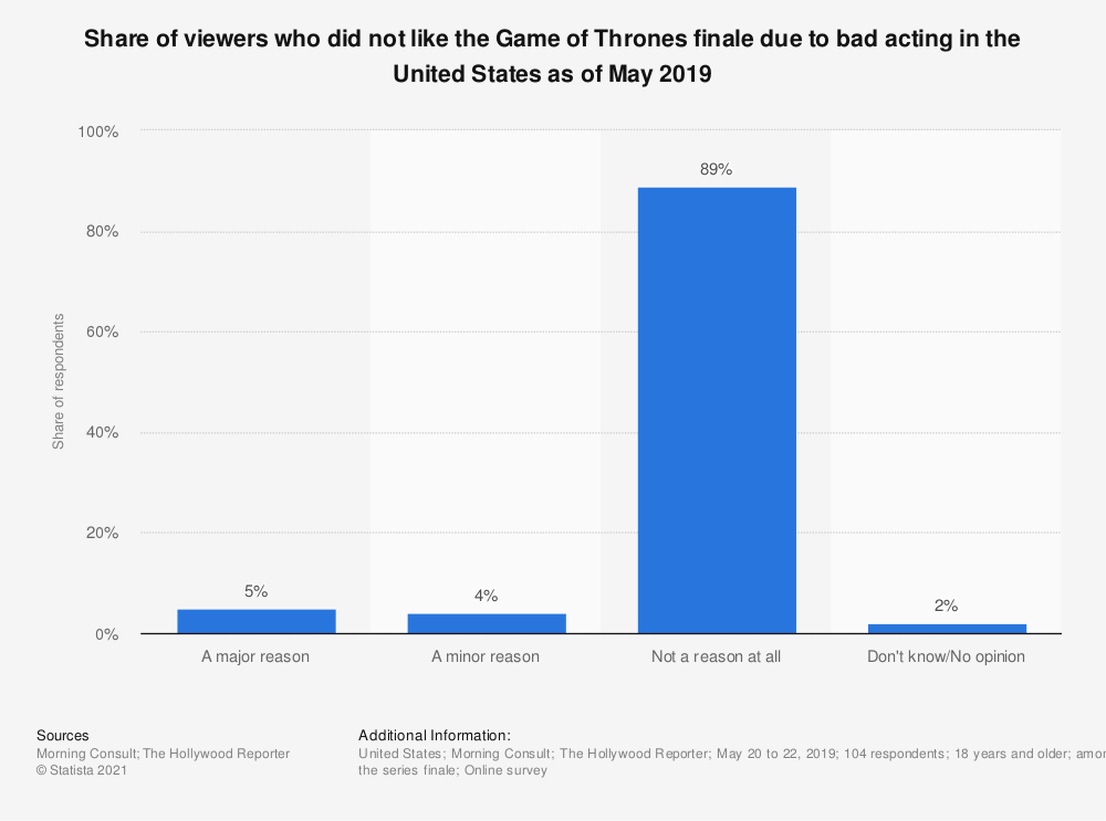 Statistic: Share of viewers who did not like the Game of Thrones finale due to bad acting in the United States as of May 2019 | Statista
