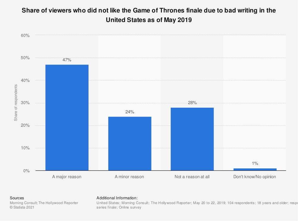 Statistic: Share of viewers who did not like the Game of Thrones finale due to bad writing in the United States as of May 2019 | Statista