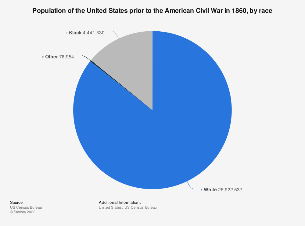 Statistic: Population of the United States prior to the American Civil War in 1860, by race | Statista