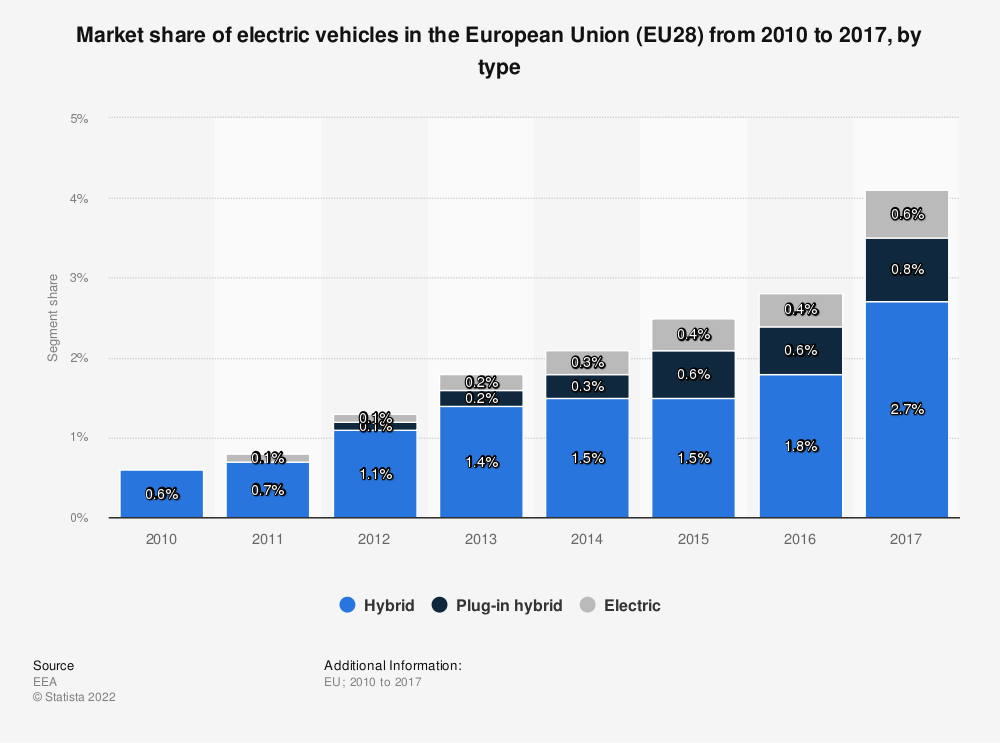 Statistic: Market share of electric vehicles in the European Union (EU28) from 2010 to 2017, by type | Statista