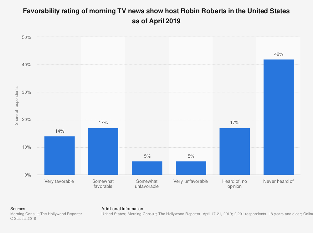 Statistic: Favorability rating of morning TV news show host Robin Roberts in the United States as of April 2019 | Statista