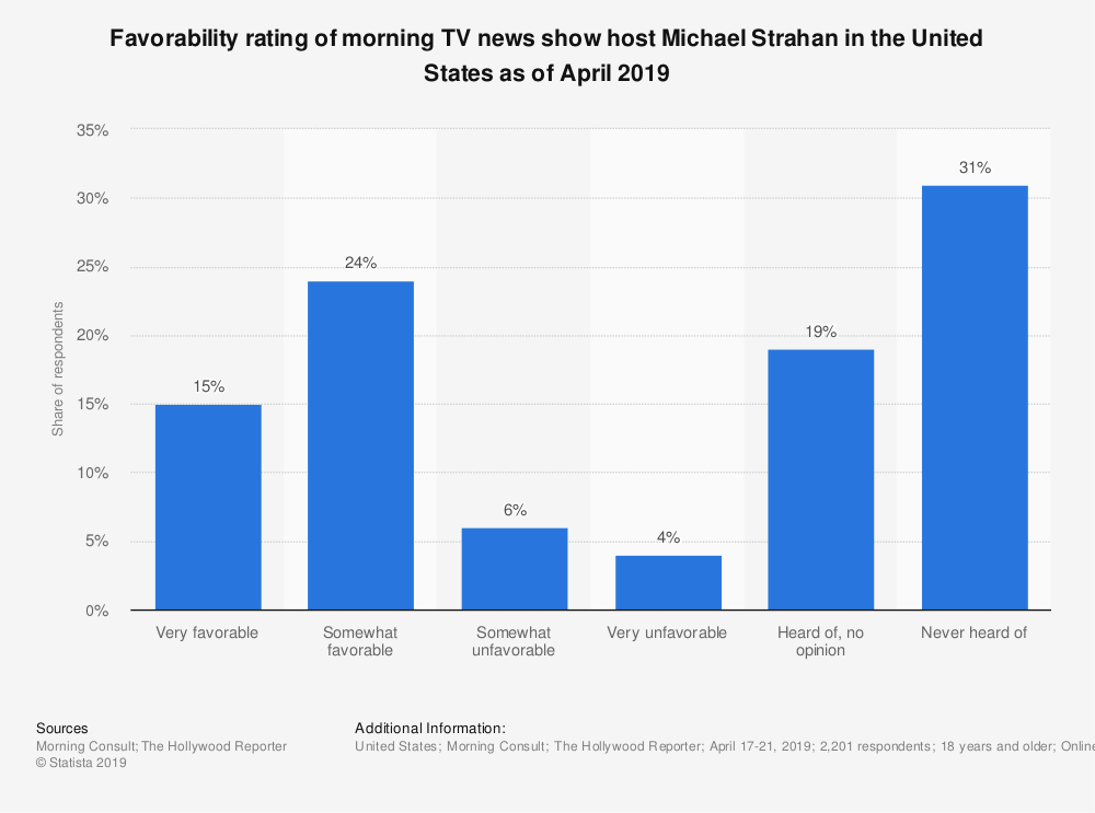 Statistic: Favorability rating of morning TV news show host Michael Strahan in the United States as of April 2019   Statista