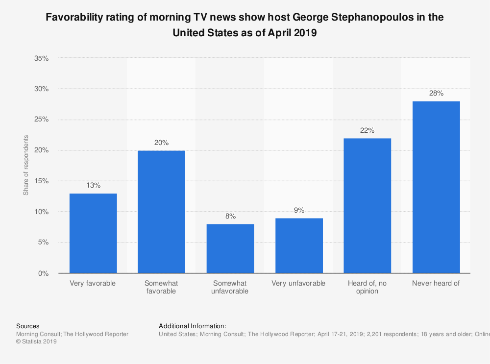 Statistic: Favorability rating of morning TV news show host George Stephanopoulos in the United States as of April 2019 | Statista