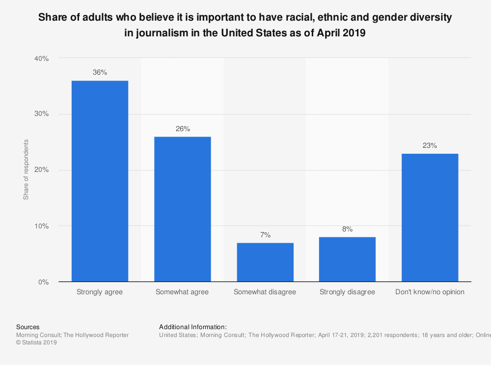 Statistic: Share of adults who believe it is important to have racial, ethnic and gender diversity in journalism in the United States as of April 2019 | Statista