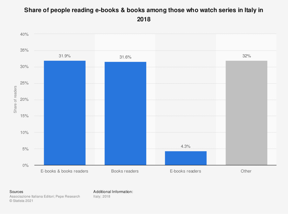 Statistic: Share of people reading e-books & books among those who watch series in Italy in 2018 | Statista